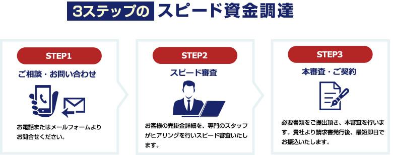 STEP1 ご相談・お問い合わせ お電話またはメールフォームよりお問合せください。  STEP2 スピード審査 お客様の売掛金詳細を、専門のスタッフがヒアリングを行いスピード審査いたします。  STEP3 本審査・ご契約 必要書類をご提出頂き、本審査を行います。貴社より請求書発行後、最短即日でお振込いたします。