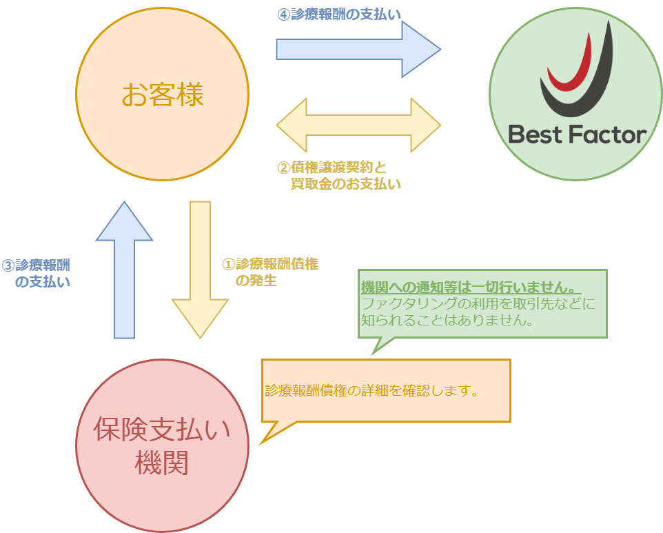診療報酬債権の2社間ファクタリング説明図