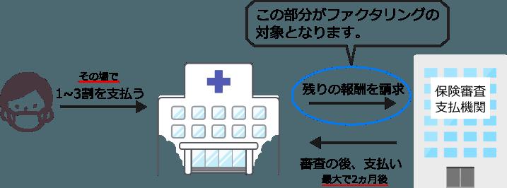 診療報酬の支払いサイト説明図