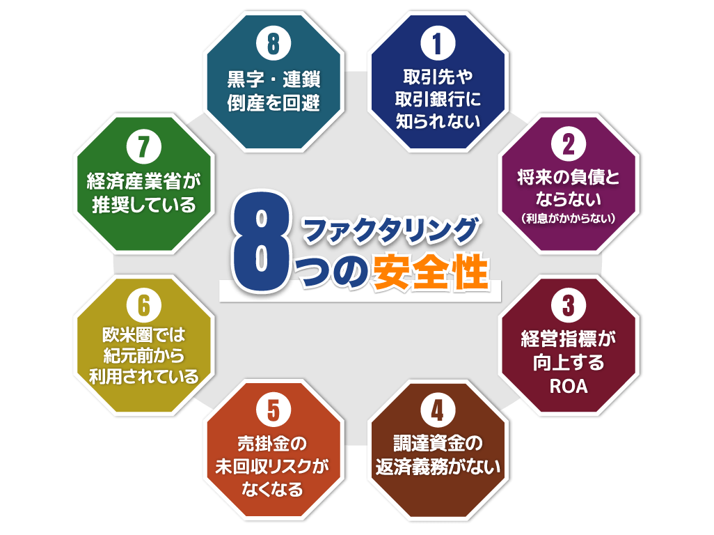 ファクタリング8つの安全性