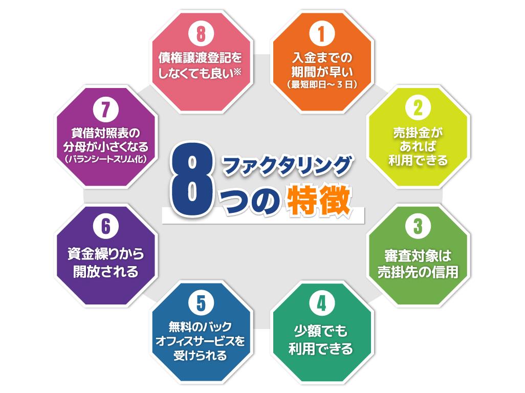 ファクタリング8つの特徴