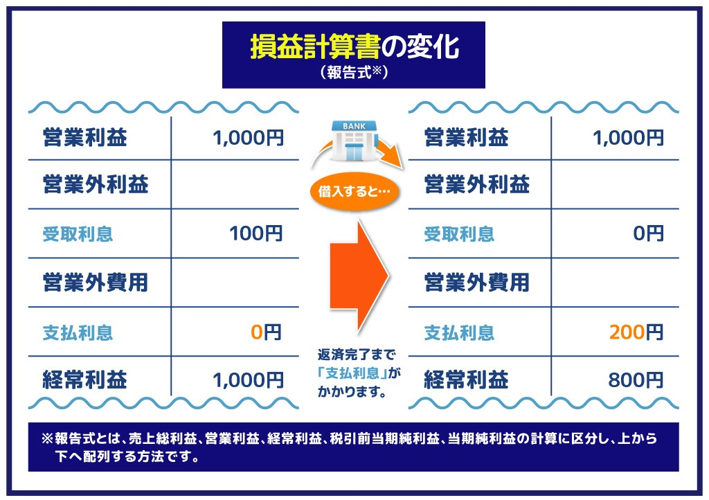 融資による資産変動:損益計算書