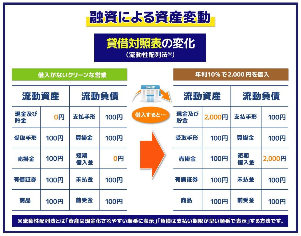 融資による資産変動:貸借対照表