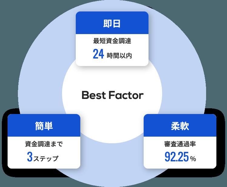 Best Factor
